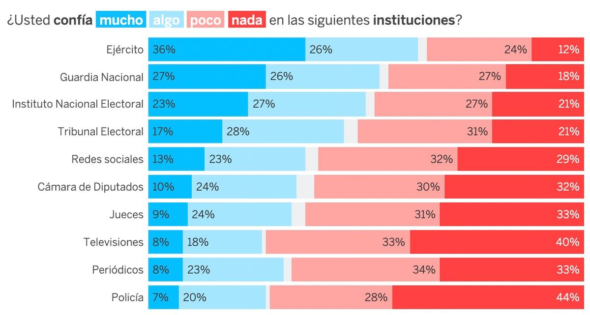 Elecciones en México 2021: Ejército conduce a la confianza en las instituciones  Elecciones mexicanas 2021