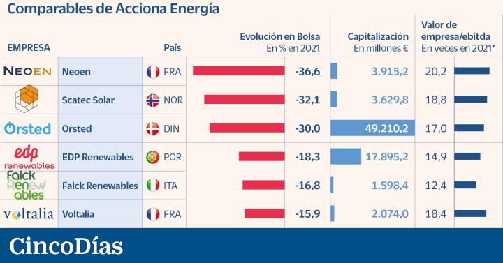 Acciona Energía sale a bolsa y sus competidores se hunden al 37% en 2021  Mercados