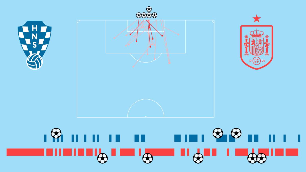 Crónica visual: Festival ofensivo con 35 tiros y ocho goles  Fútbol Eurocup 2021