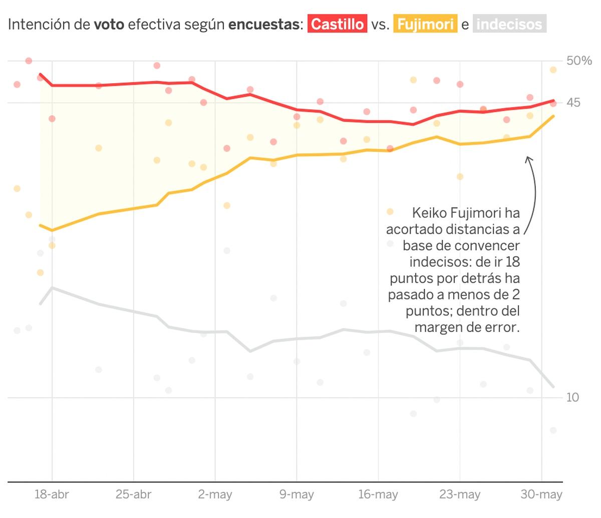 Elecciones de Perú: Fujimori acorta distancias y se acerca a Pedro Castillo en las elecciones presidenciales de Perú    Internacional