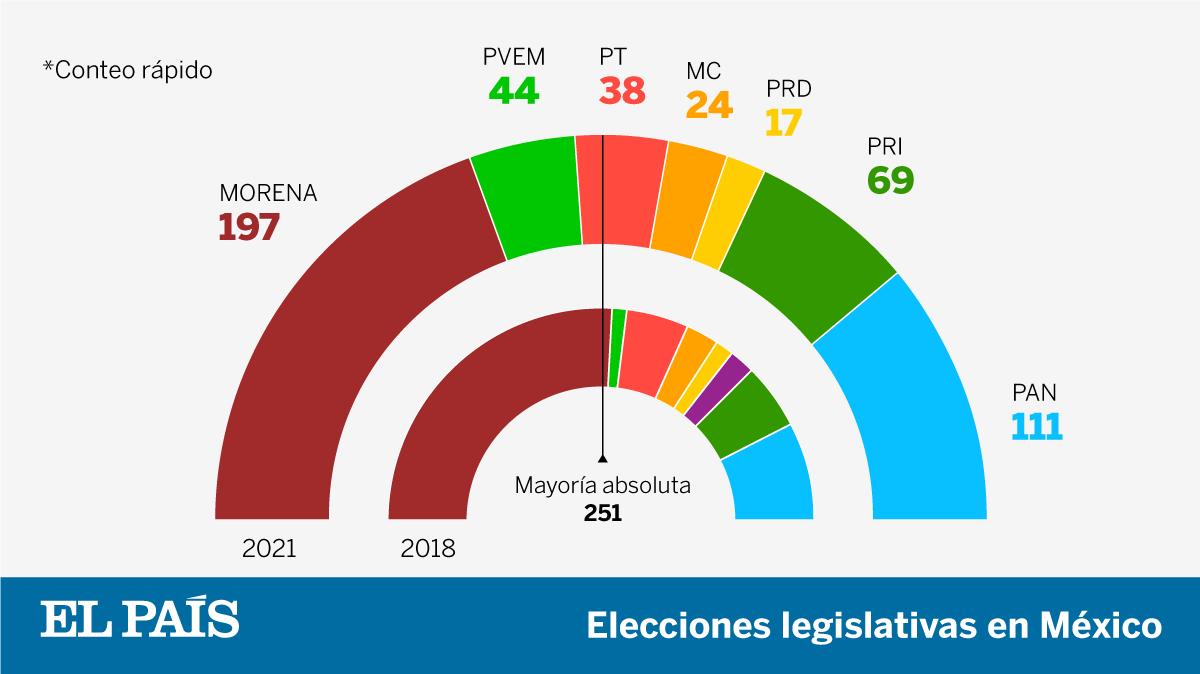 Resultados electorales en México  Elecciones mexicanas 2021