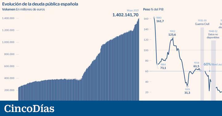 Cada español ya debe 30.000 € por la escalada de la deuda pública  Ciencias económicas