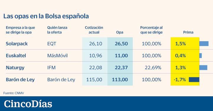 Cómo ganar dinero en bolsa (con riesgo calculado) con estas tres empresas bajo la acción de una OPA    Mercados