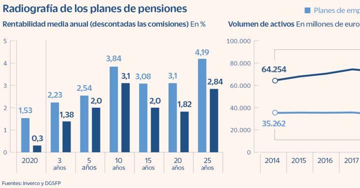 El nuevo fondo público de pensiones competirá con planes privados  Ciencias económicas
