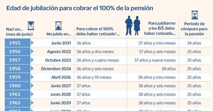 Esta es la edad a la que podré retirarme para cobrar el 100% de la pensión.  Ciencias económicas