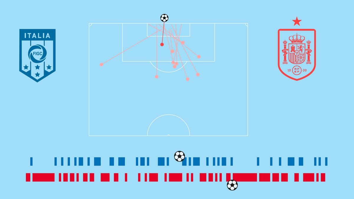 Eurocopa de la UEFA: Crónica visual: Italia domina con un 30% de posesión y siete tiros |  Fútbol Eurocup 2021