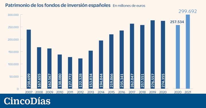 La economía permitirá a los minoristas comprar alternativas de 10.000 €  Mercados