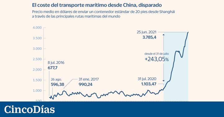 Transporte marítimo desde China, 243% más caro en 11 meses  Ciencias económicas