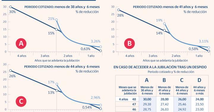 La jubilación dos años antes podría significar una reducción de la pensión a EUR 7 889  Ciencias económicas