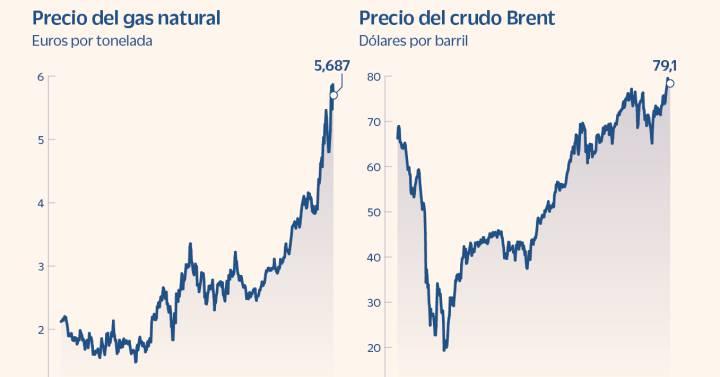 Ocho preguntas y respuestas sobre la crisis energética  Mercados